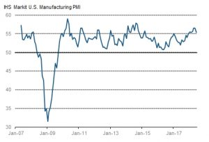 IHS Markit US Manufacturing PMI