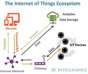 Fig BI Intelligence IoT Mfg Ecosystem