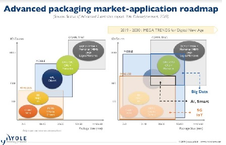 Advanced Packaging is the Heart of Innovation, According to Yole's Favier Shoo