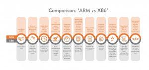 para ARM vs X Infographic v