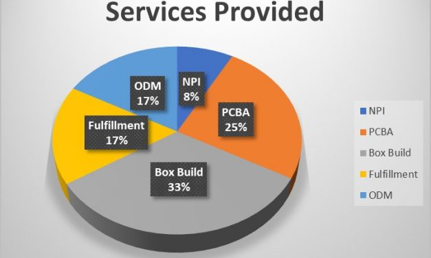 OEM Perspective: Rating Overall Satisfaction with Current EMS Partners
