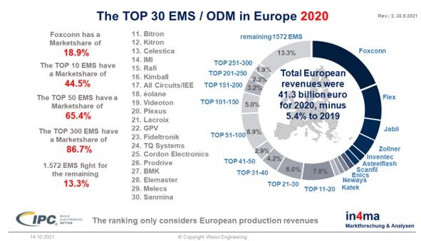 The European EMS market 2021